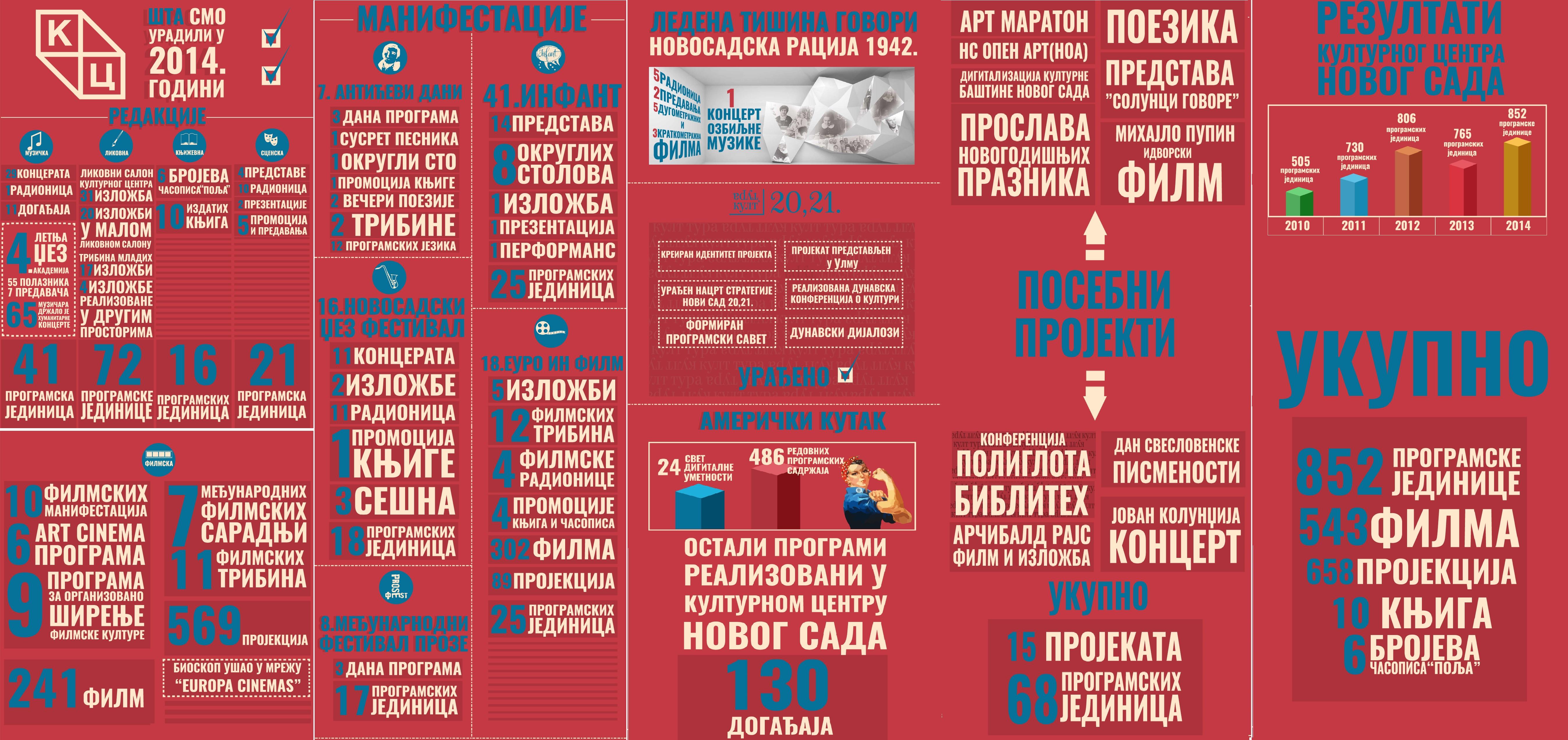 Infografika 2015